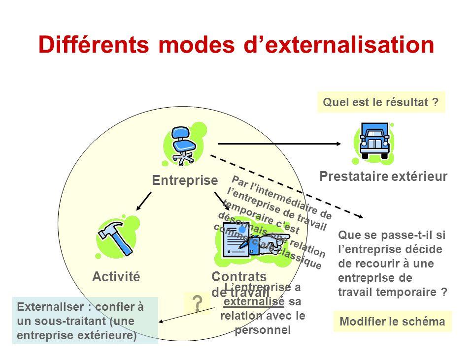 Différents modes dexternalisation Entreprise ActivitéContrats de travail Prestataire extérieur Que se passe-t-il si lentreprise décide de recourir à une entreprise de travail temporaire .