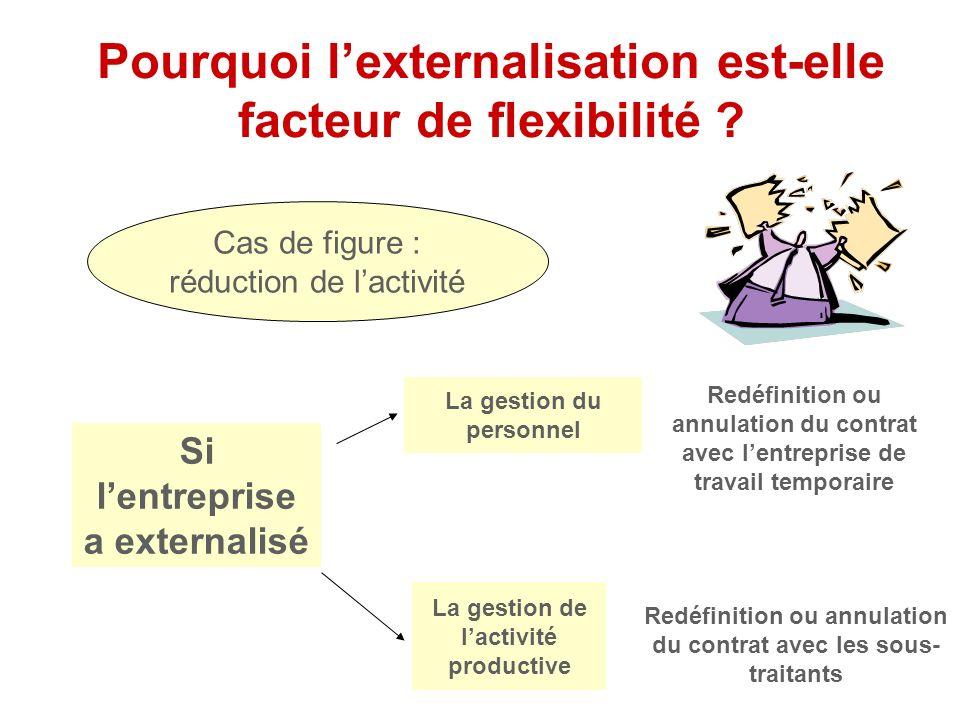Pourquoi lexternalisation est-elle facteur de flexibilité ? Cas de figure : réduction de lactivité Si lentreprise a conservé en interne La gestion du