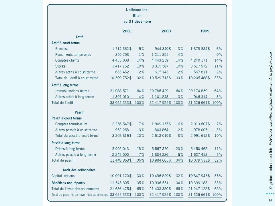 14 © gaëtan morin éditeur ltée, Prévisions, contrôle budgétaire et mesure de la performance.