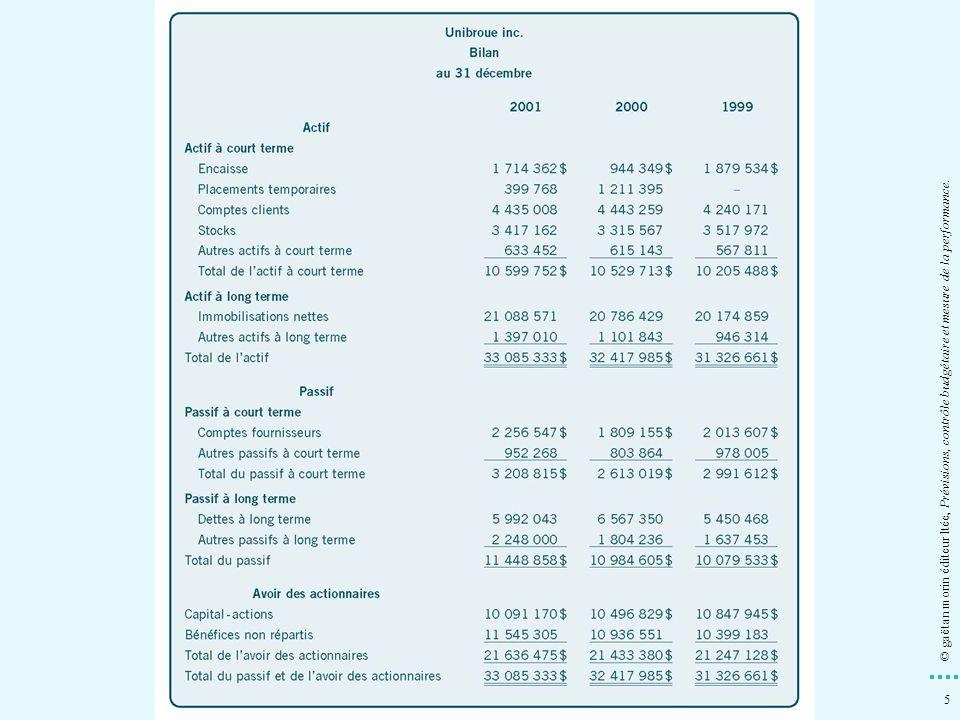 46 © gaëtan morin éditeur ltée, Prévisions, contrôle budgétaire et mesure de la performance.