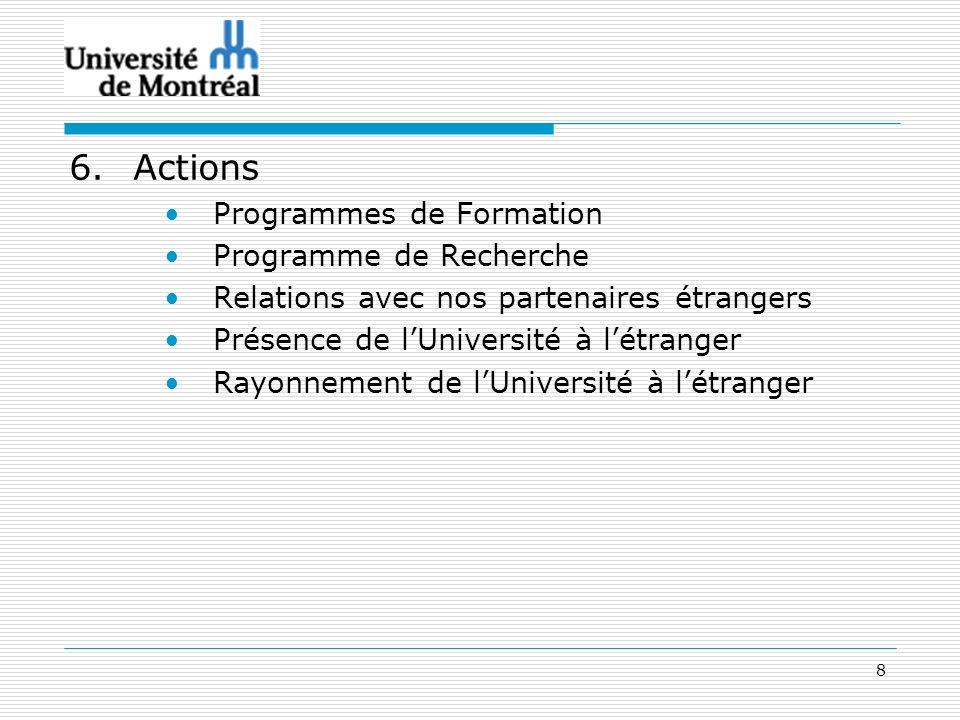 8 6.Actions Programmes de Formation Programme de Recherche Relations avec nos partenaires étrangers Présence de lUniversité à létranger Rayonnement de lUniversité à létranger
