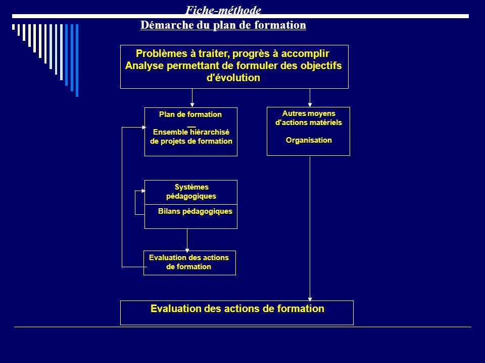 Problèmes à traiter, progrès à accomplir Analyse permettant de formuler des objectifs d'évolution Plan de formation __ Ensemble hiérarchisé de projets