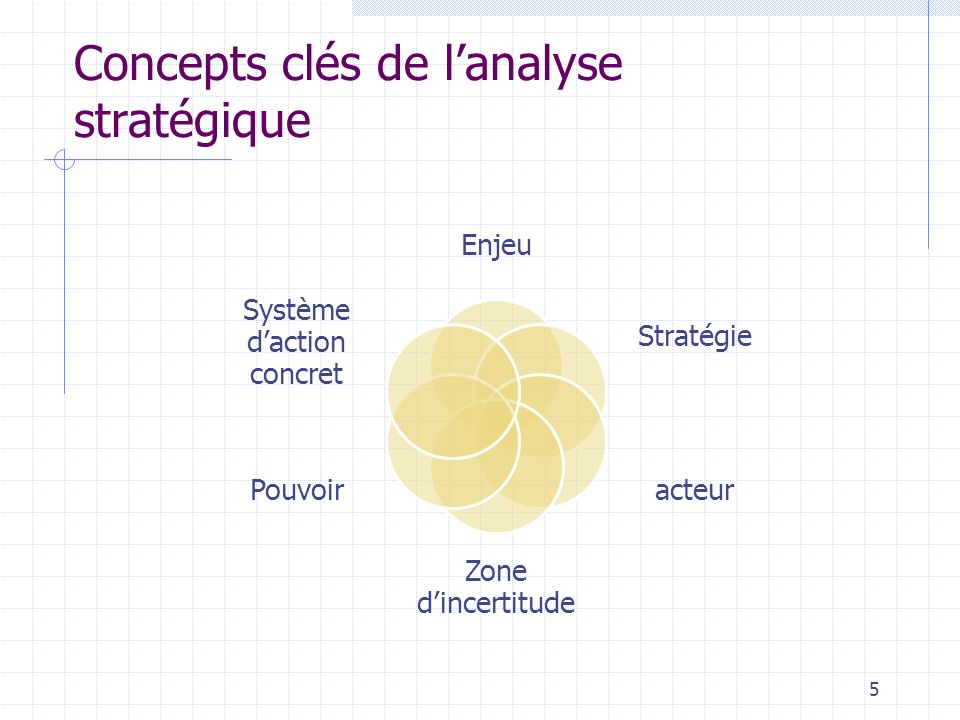 Lanalyse stratégique Analyse stratégique est une démarche ayant pour objet central les relations de pouvoir au sein des organisations, et privilégiant les choix stratégiques de lacteur social.