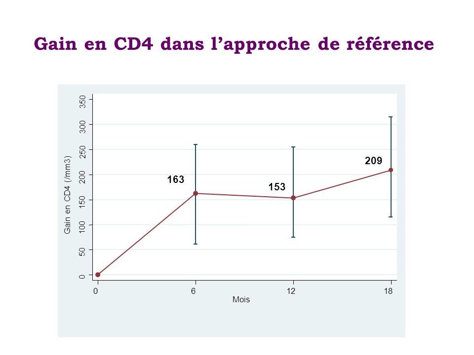 % CV indétectable dans lapproche de référence 86,5 61,6 71,8 74,6 88,8 85,8
