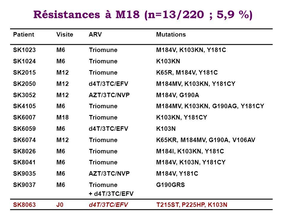 Tolérance à M18 EI sévères (n=28)n% Neuropathies périphériques932 Anémie829 Hypertransaminasémie518 Eruption cutanée311 Syndrome de Stevens Johnson14 Troubles digestifs14