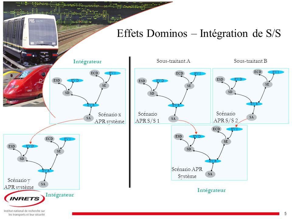 6 PROPOSITION DUNE METHDOLOGIE DAPR Processus de la méthode MPR (I)