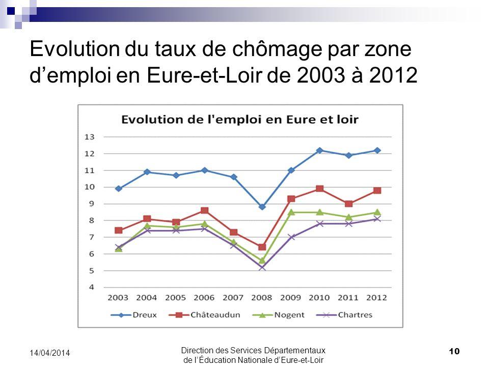 Evolution du taux de chômage par zone demploi en Eure-et-Loir de 2003 à 2012 10 14/04/2014 Direction des Services Départementaux de lÉducation Nationa