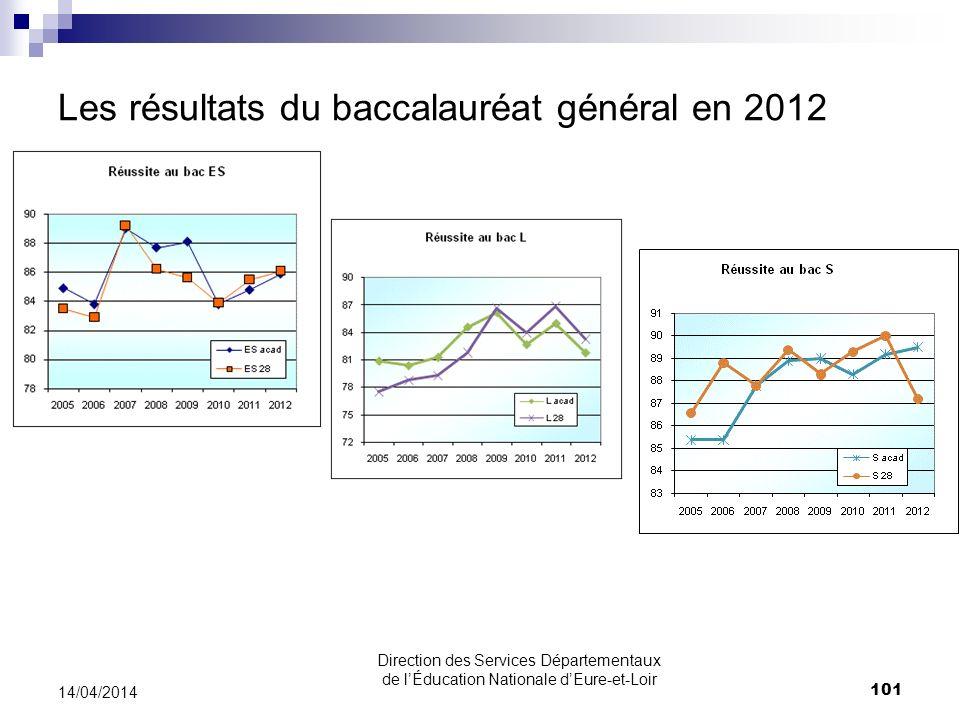 Les résultats du baccalauréat général en 2012 14/04/2014 101 Direction des Services Départementaux de lÉducation Nationale dEure-et-Loir