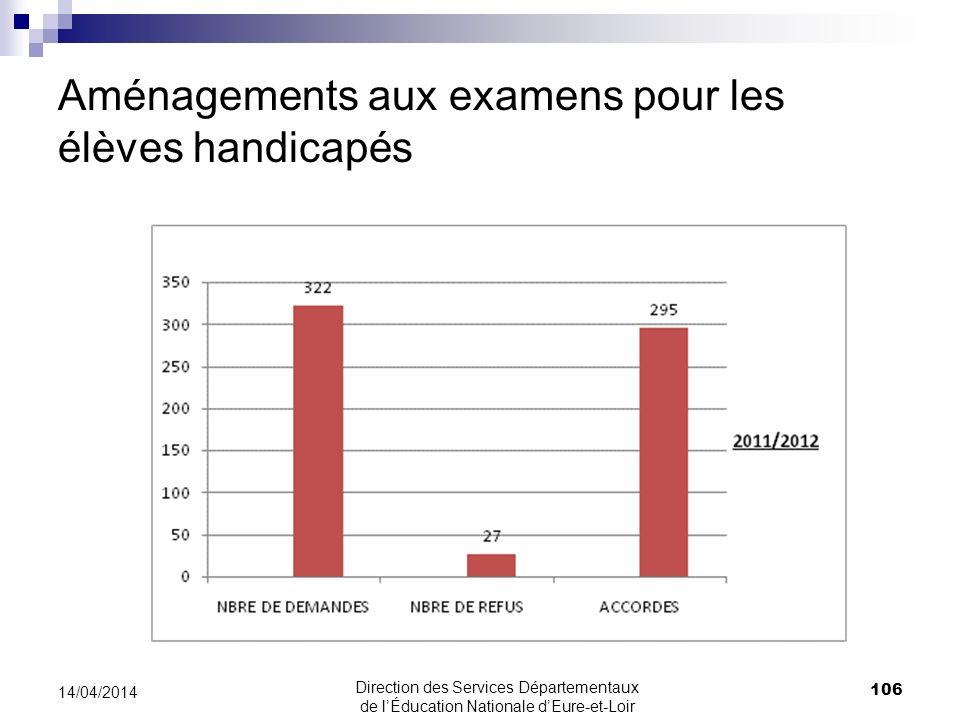 Aménagements aux examens pour les élèves handicapés 106 14/04/2014 Direction des Services Départementaux de lÉducation Nationale dEure-et-Loir