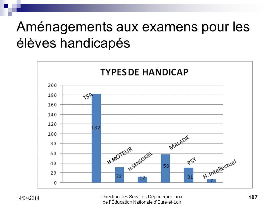 Aménagements aux examens pour les élèves handicapés 107 14/04/2014 Direction des Services Départementaux de lÉducation Nationale dEure-et-Loir