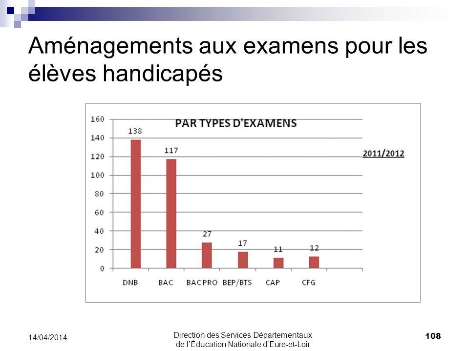 Aménagements aux examens pour les élèves handicapés 108 14/04/2014 Direction des Services Départementaux de lÉducation Nationale dEure-et-Loir