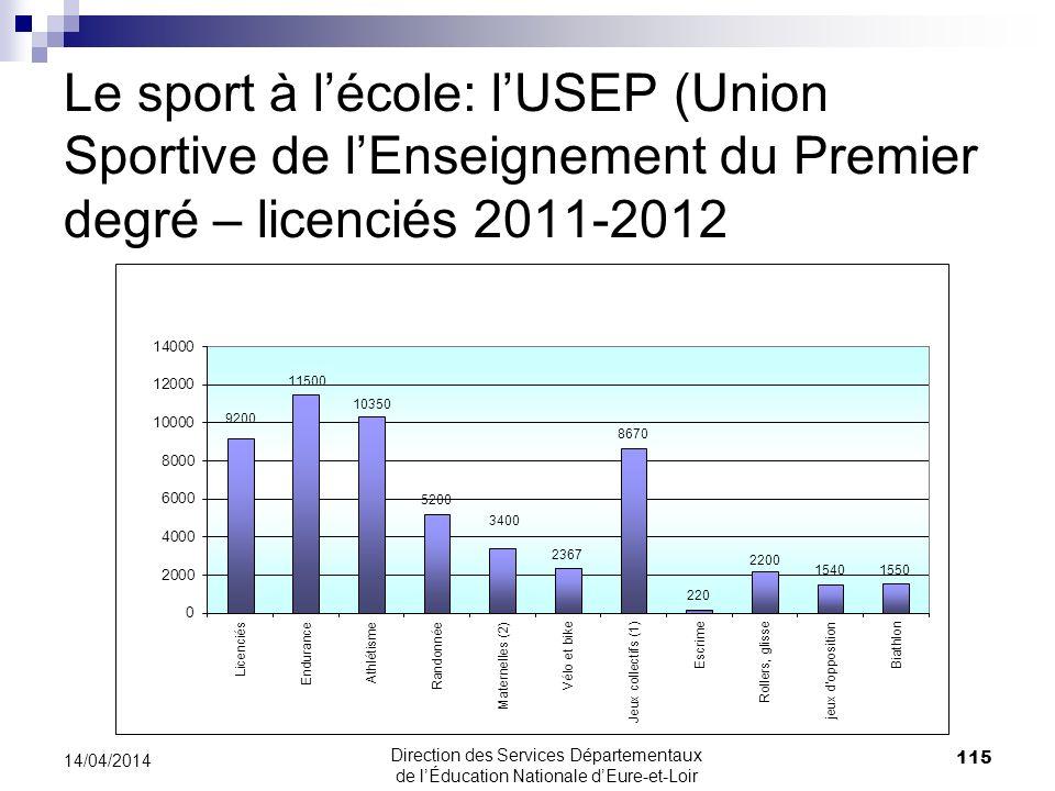 Le sport à lécole: lUSEP (Union Sportive de lEnseignement du Premier degré – licenciés 2011-2012 115 14/04/2014 Direction des Services Départementaux