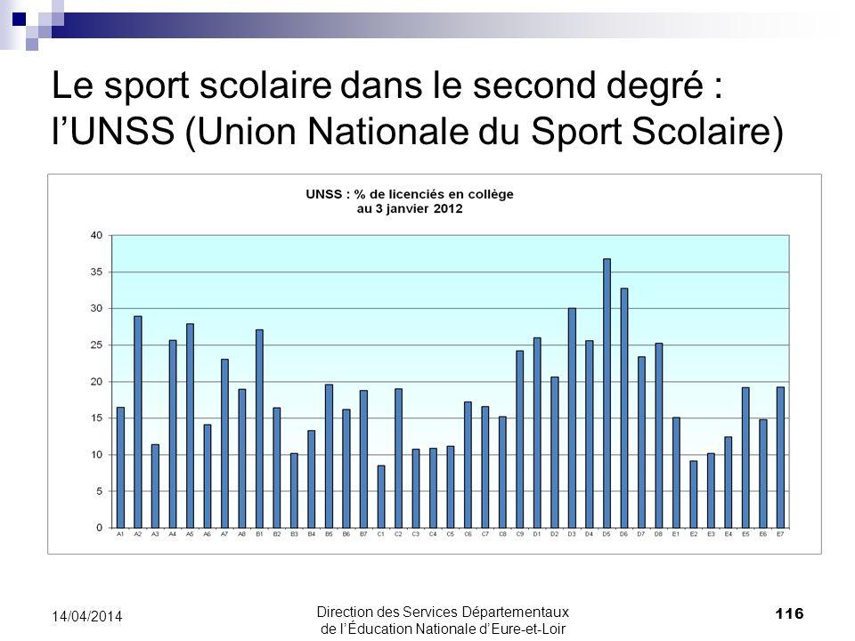 Le sport scolaire dans le second degré : lUNSS (Union Nationale du Sport Scolaire) 116 14/04/2014 Direction des Services Départementaux de lÉducation
