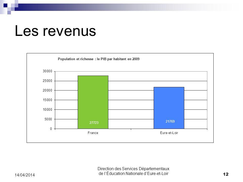 Les revenus 14/04/2014 12 Direction des Services Départementaux de lÉducation Nationale dEure-et-Loir