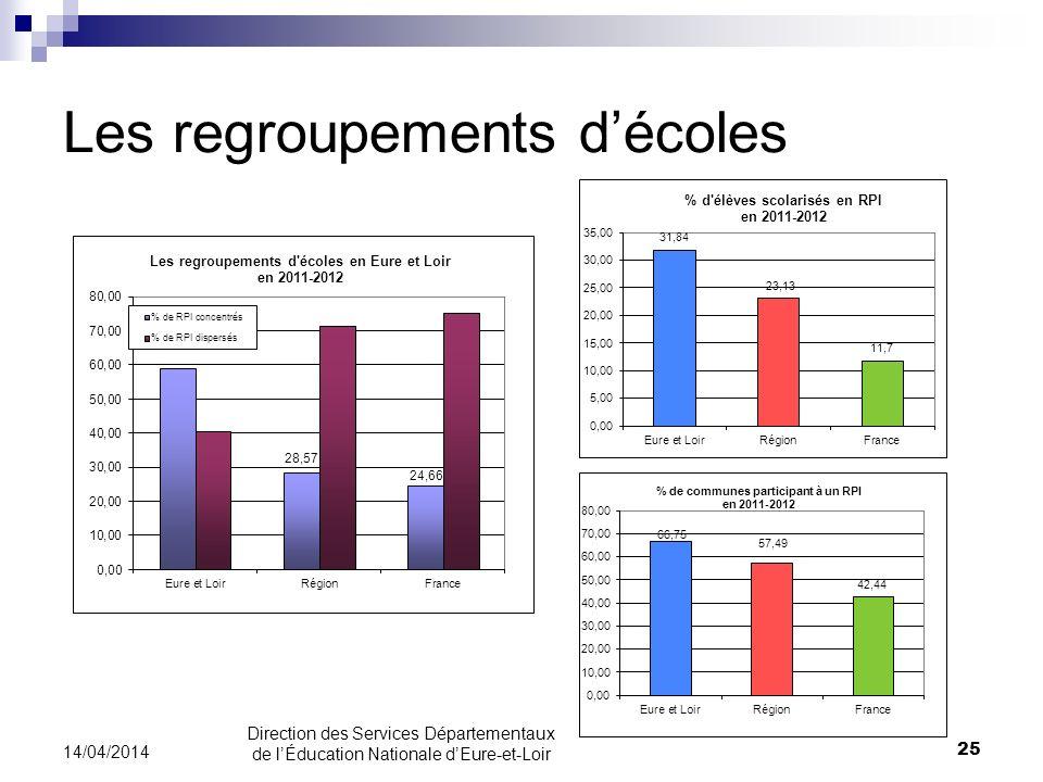 Les regroupements décoles 25 14/04/2014 Direction des Services Départementaux de lÉducation Nationale dEure-et-Loir