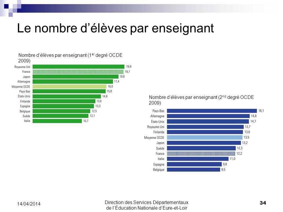 Le nombre délèves par enseignant 14/04/2014 34 Direction des Services Départementaux de lÉducation Nationale dEure-et-Loir Nombre délèves par enseigna