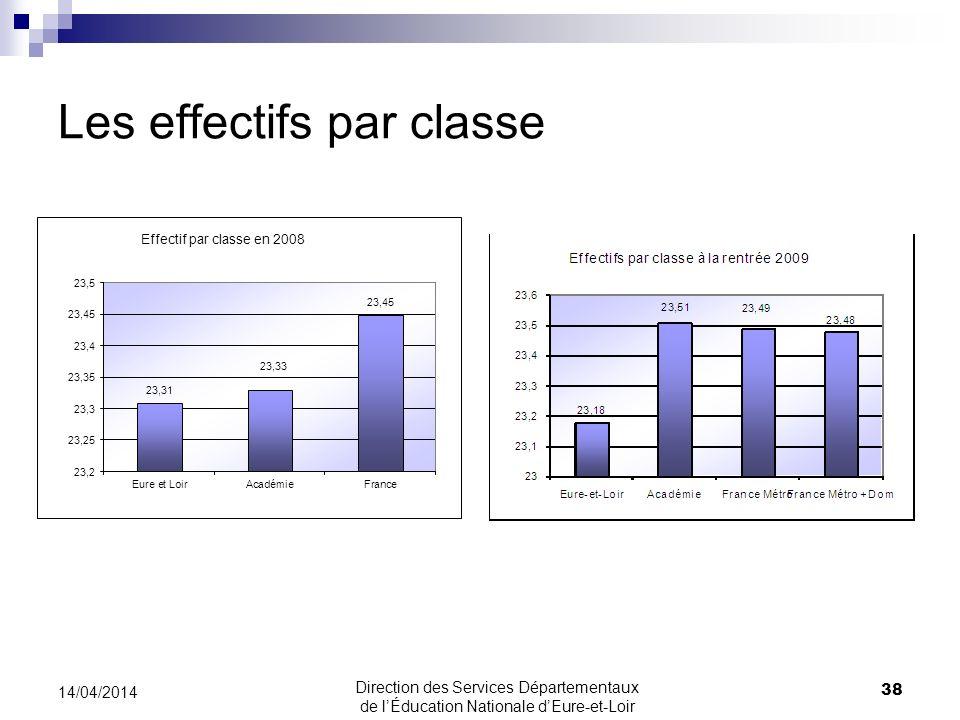 Les effectifs par classe 38 14/04/2014 Direction des Services Départementaux de lÉducation Nationale dEure-et-Loir