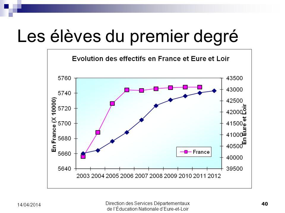 Les élèves du premier degré 40 14/04/2014 Direction des Services Départementaux de lÉducation Nationale dEure-et-Loir