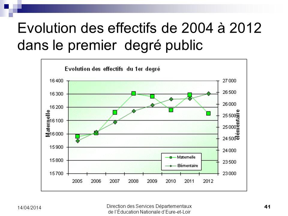 Evolution des effectifs de 2004 à 2012 dans le premier degré public 41 14/04/2014 Direction des Services Départementaux de lÉducation Nationale dEure-
