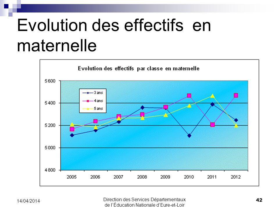 Evolution des effectifs en maternelle 42 14/04/2014 Direction des Services Départementaux de lÉducation Nationale dEure-et-Loir