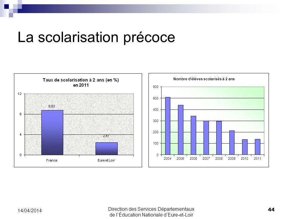 La scolarisation précoce 44 14/04/2014 Direction des Services Départementaux de lÉducation Nationale dEure-et-Loir
