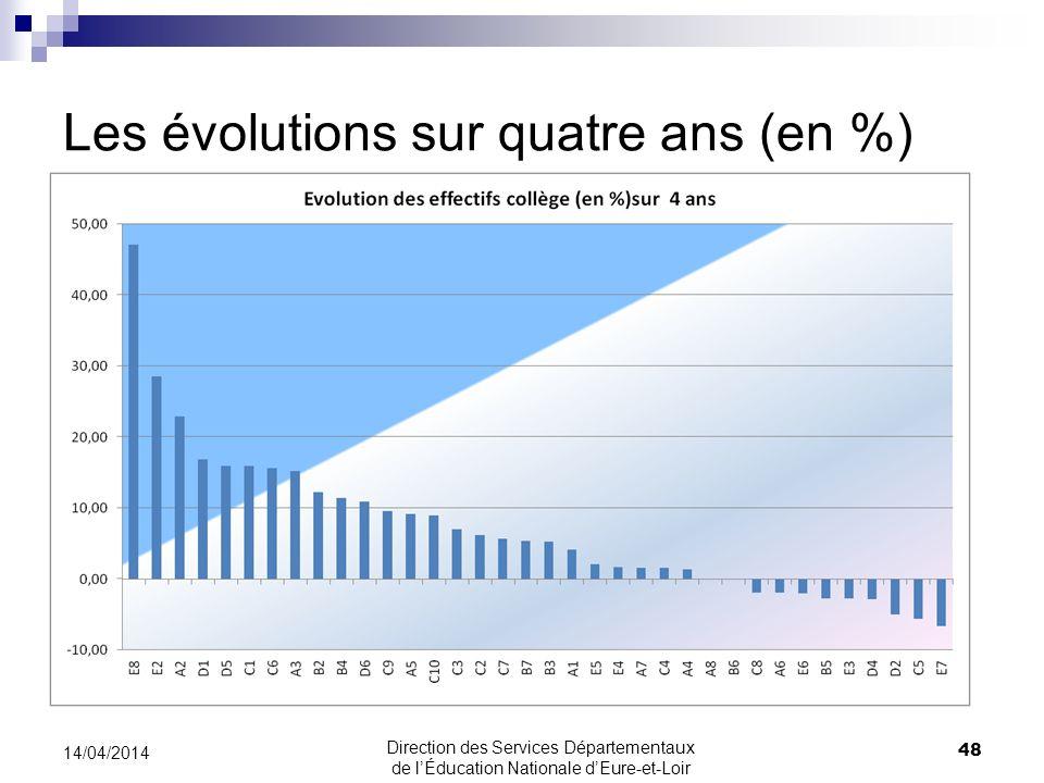 Les évolutions sur quatre ans (en %) 14/04/2014 48 Direction des Services Départementaux de lÉducation Nationale dEure-et-Loir