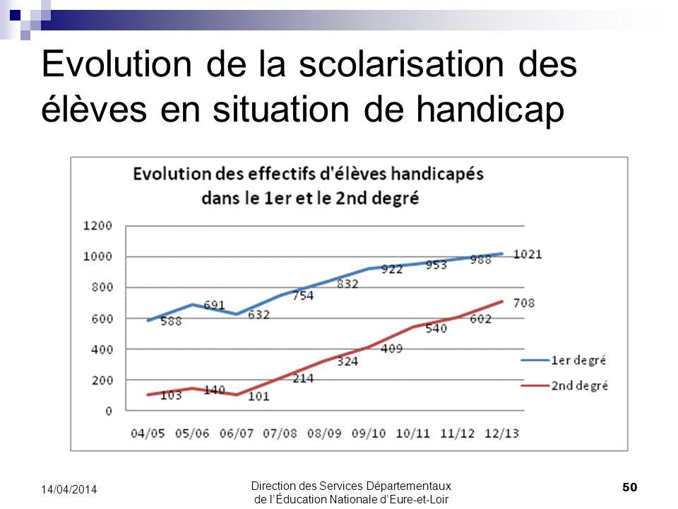 Evolution de la scolarisation des élèves en situation de handicap 50 14/04/2014 Direction des Services Départementaux de lÉducation Nationale dEure-et