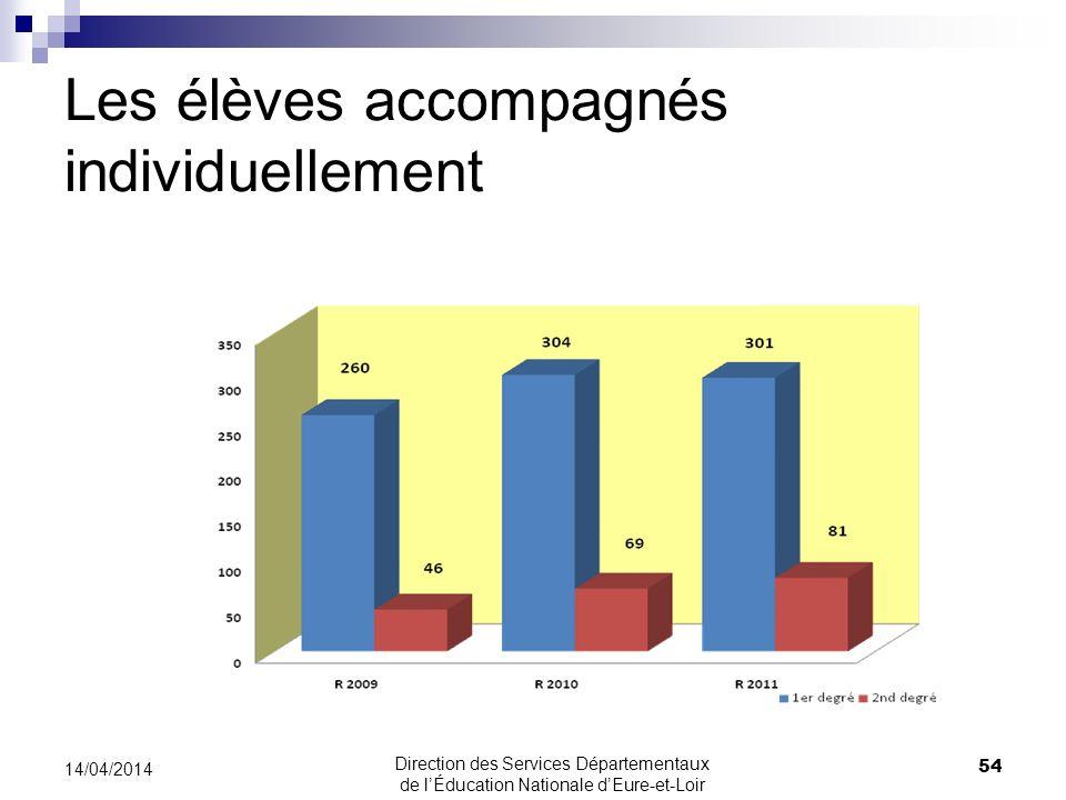 Les élèves accompagnés individuellement 54 14/04/2014 Direction des Services Départementaux de lÉducation Nationale dEure-et-Loir
