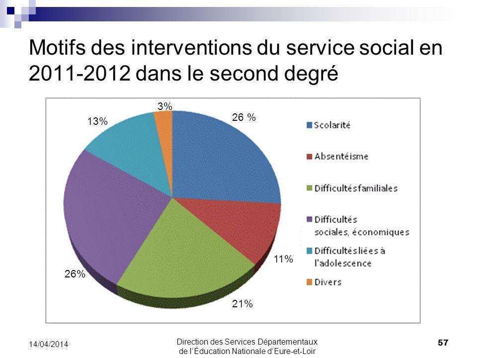 Motifs des interventions du service social en 2011-2012 dans le second degré 57 14/04/2014 Direction des Services Départementaux de lÉducation Nationa