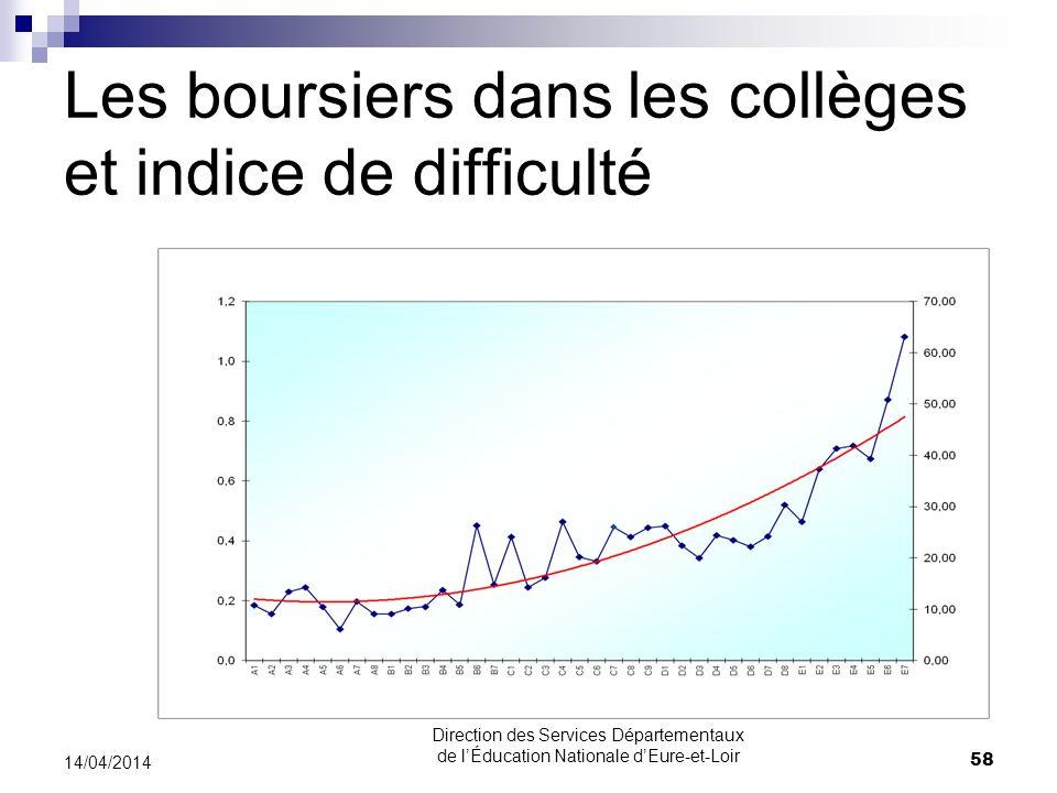 Les boursiers dans les collèges et indice de difficulté 14/04/2014 58 Direction des Services Départementaux de lÉducation Nationale dEure-et-Loir