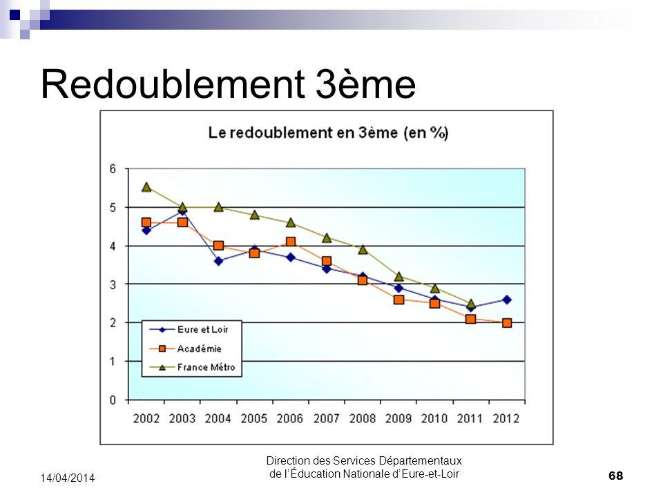 Redoublement 3ème 14/04/2014 68 Direction des Services Départementaux de lÉducation Nationale dEure-et-Loir