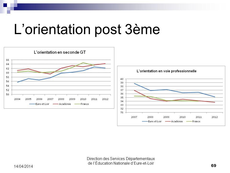 Lorientation post 3ème 14/04/2014 69 Direction des Services Départementaux de lÉducation Nationale dEure-et-Loir