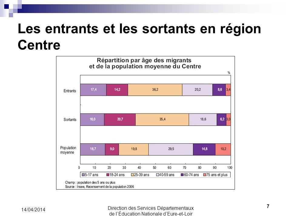 Les entrants et les sortants en région Centre 14/04/2014 7 Direction des Services Départementaux de lÉducation Nationale dEure-et-Loir