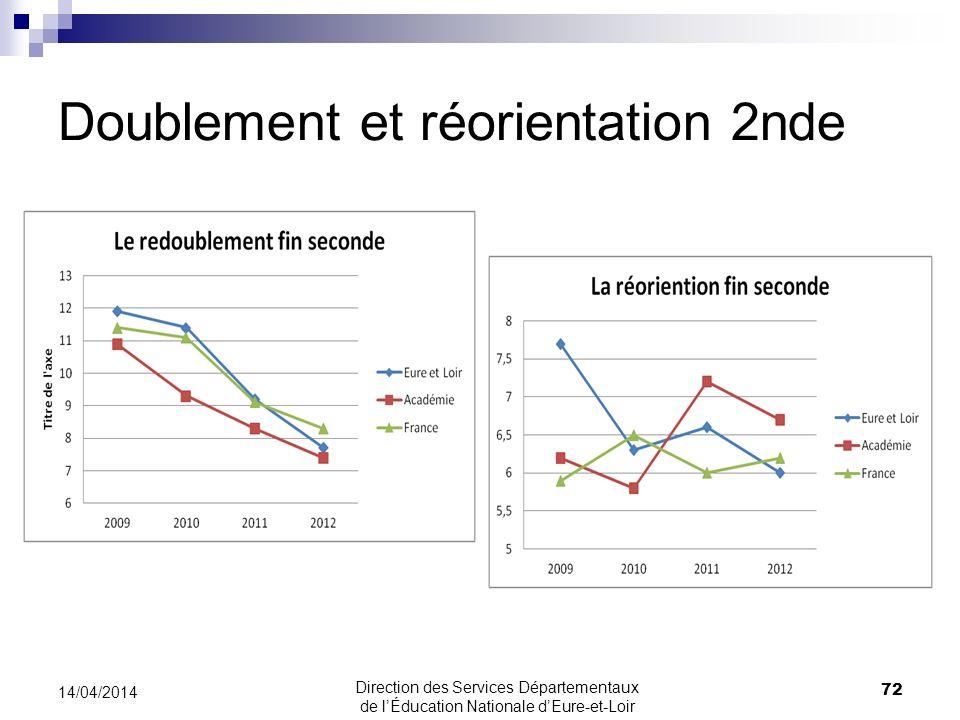 Doublement et réorientation 2nde 72 14/04/2014 Direction des Services Départementaux de lÉducation Nationale dEure-et-Loir