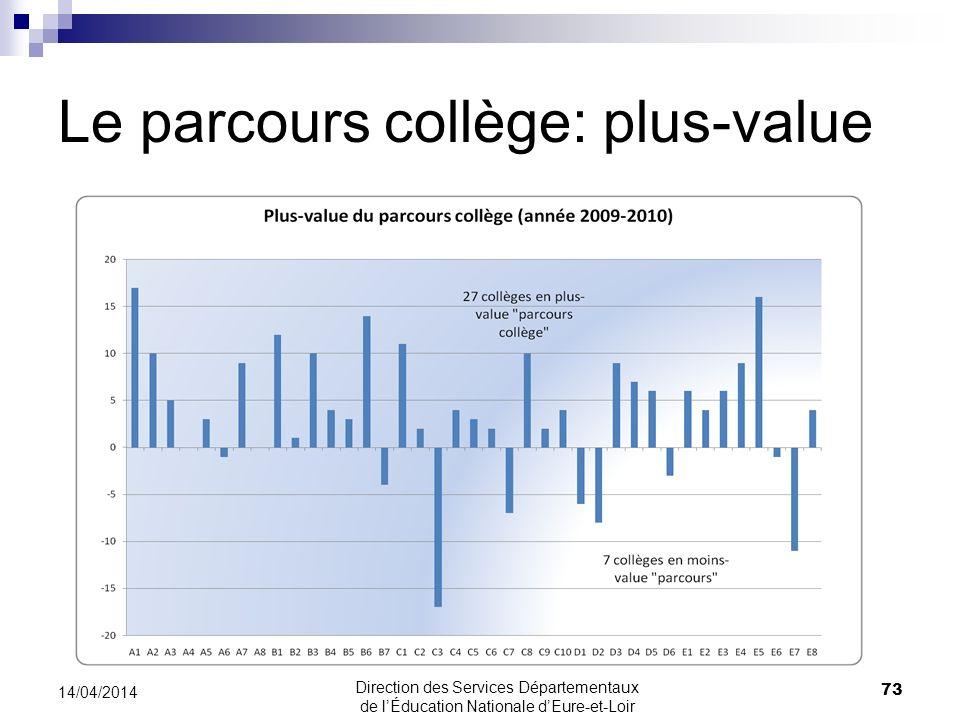 Le parcours collège: plus-value 73 14/04/2014 Direction des Services Départementaux de lÉducation Nationale dEure-et-Loir
