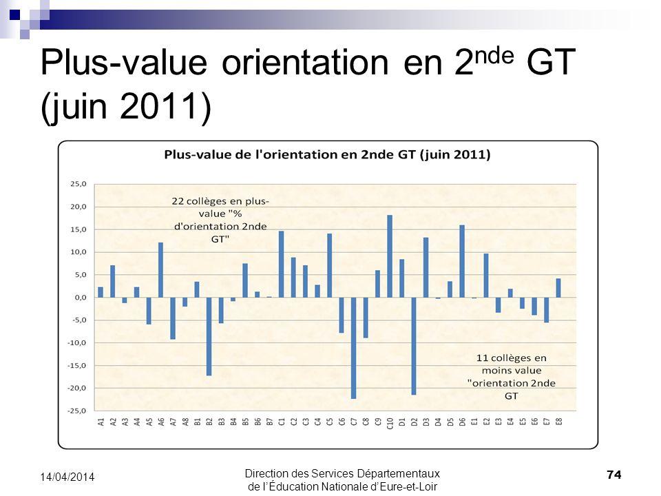 Plus-value orientation en 2 nde GT (juin 2011) 74 14/04/2014 Direction des Services Départementaux de lÉducation Nationale dEure-et-Loir