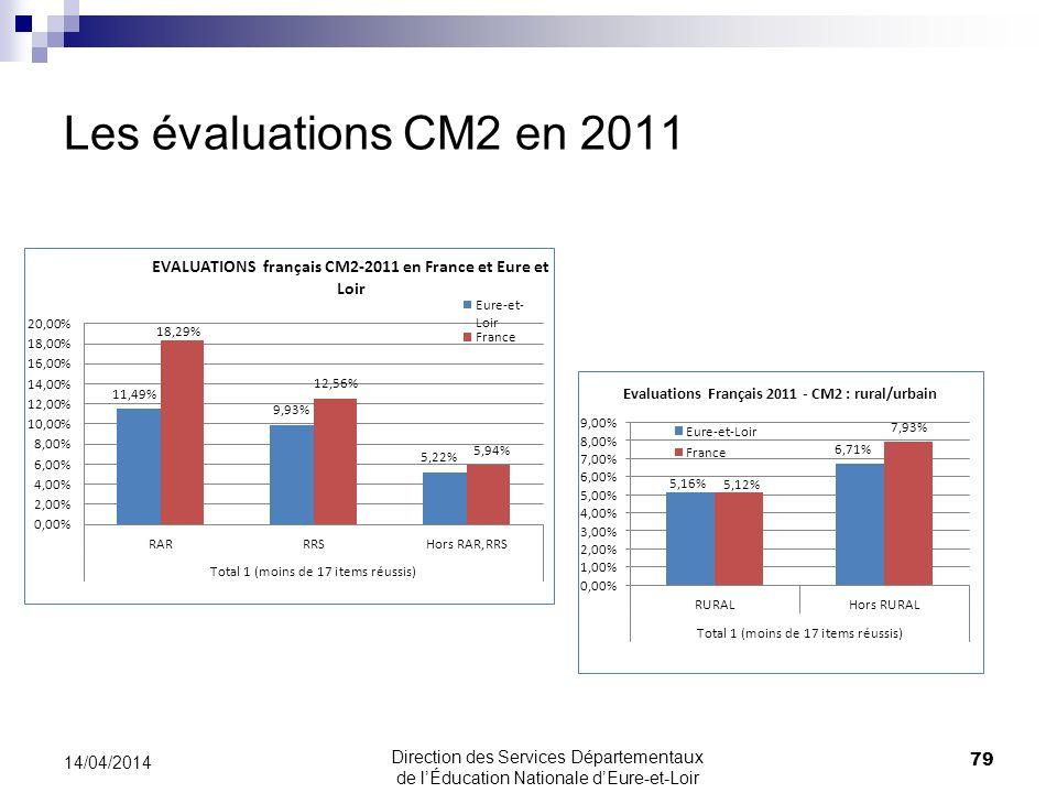 Les évaluations CM2 en 2011 79 14/04/2014 Direction des Services Départementaux de lÉducation Nationale dEure-et-Loir