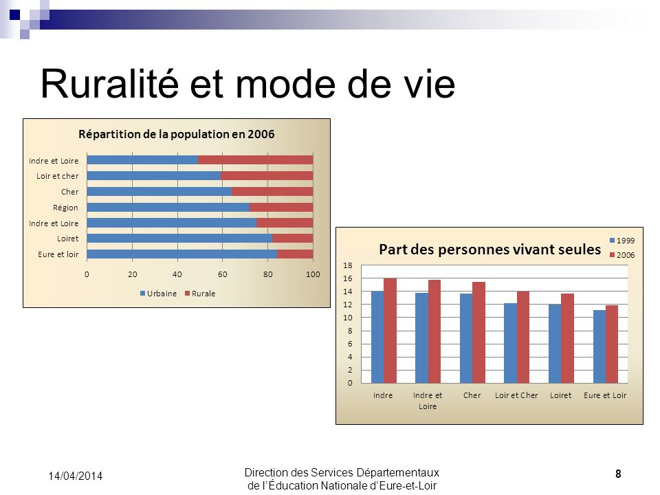 Ruralité et mode de vie 14/04/2014 8 Direction des Services Départementaux de lÉducation Nationale dEure-et-Loir