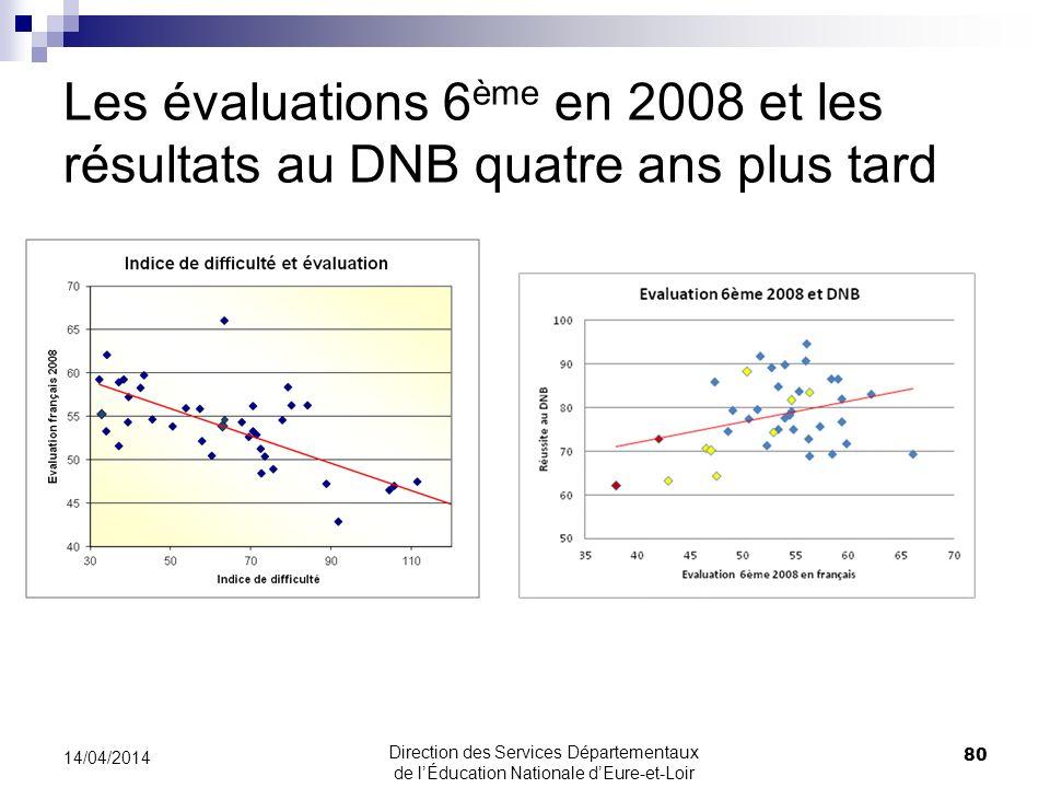 Les évaluations 6 ème en 2008 et les résultats au DNB quatre ans plus tard 80 14/04/2014 Direction des Services Départementaux de lÉducation Nationale