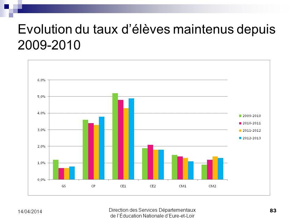 Evolution du taux délèves maintenus depuis 2009-2010 83 14/04/2014 Direction des Services Départementaux de lÉducation Nationale dEure-et-Loir