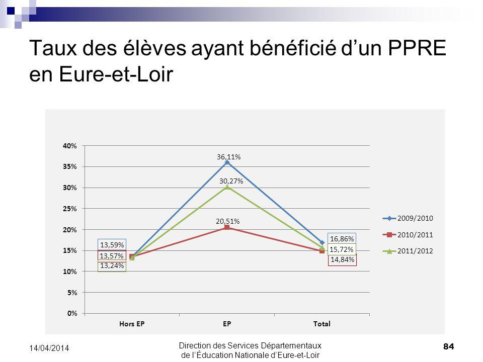 Taux des élèves ayant bénéficié dun PPRE en Eure-et-Loir 84 14/04/2014 Direction des Services Départementaux de lÉducation Nationale dEure-et-Loir