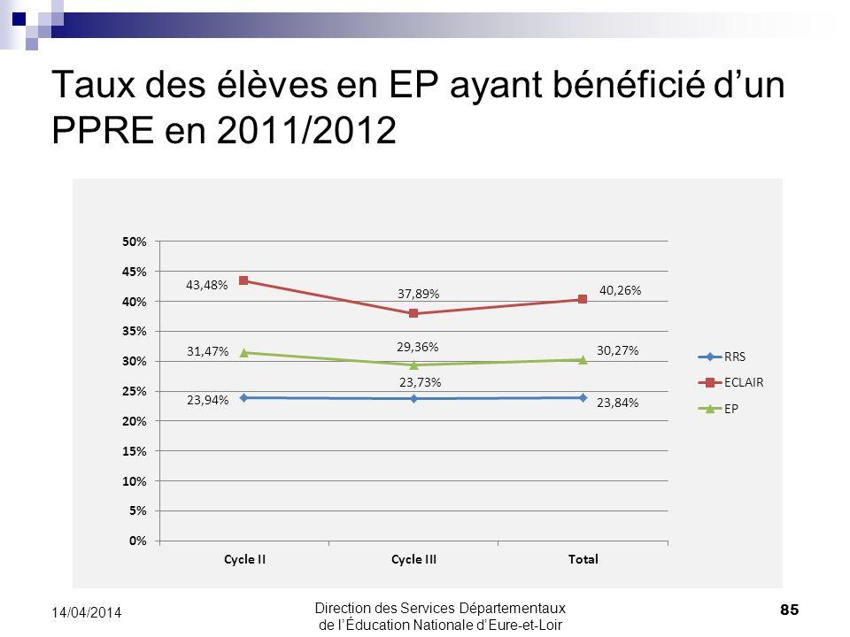 Taux des élèves en EP ayant bénéficié dun PPRE en 2011/2012 85 14/04/2014 Direction des Services Départementaux de lÉducation Nationale dEure-et-Loir