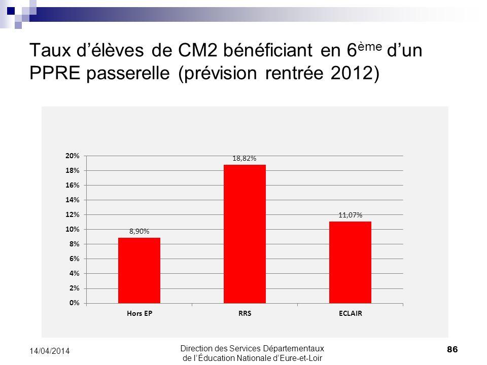 Taux délèves de CM2 bénéficiant en 6 ème dun PPRE passerelle (prévision rentrée 2012) 86 14/04/2014 Direction des Services Départementaux de lÉducatio