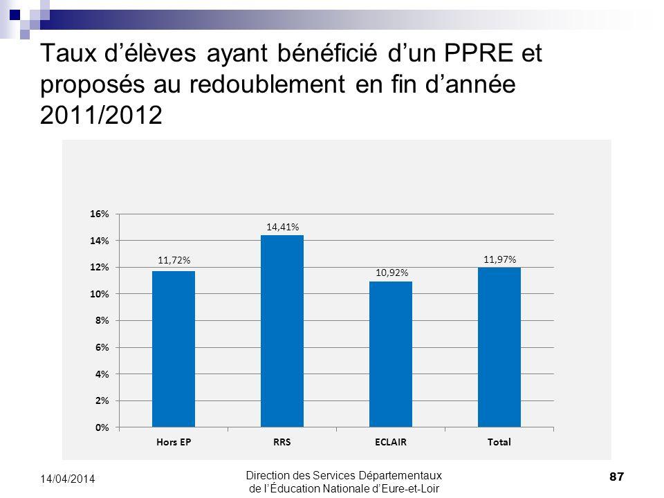 Taux délèves ayant bénéficié dun PPRE et proposés au redoublement en fin dannée 2011/2012 87 14/04/2014 Direction des Services Départementaux de lÉduc