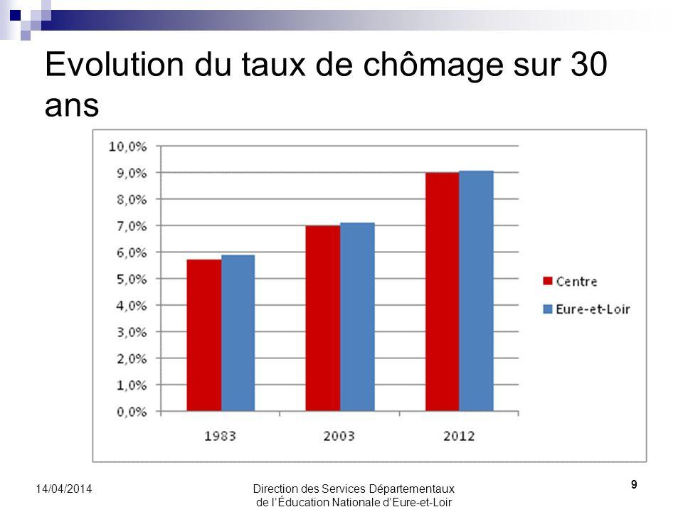 Evolution du taux de chômage par zone demploi en Eure-et-Loir de 2003 à 2012 10 14/04/2014 Direction des Services Départementaux de lÉducation Nationale dEure-et-Loir