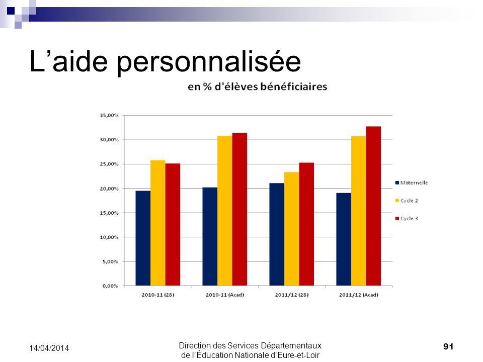 Laide personnalisée 91 14/04/2014 Direction des Services Départementaux de lÉducation Nationale dEure-et-Loir