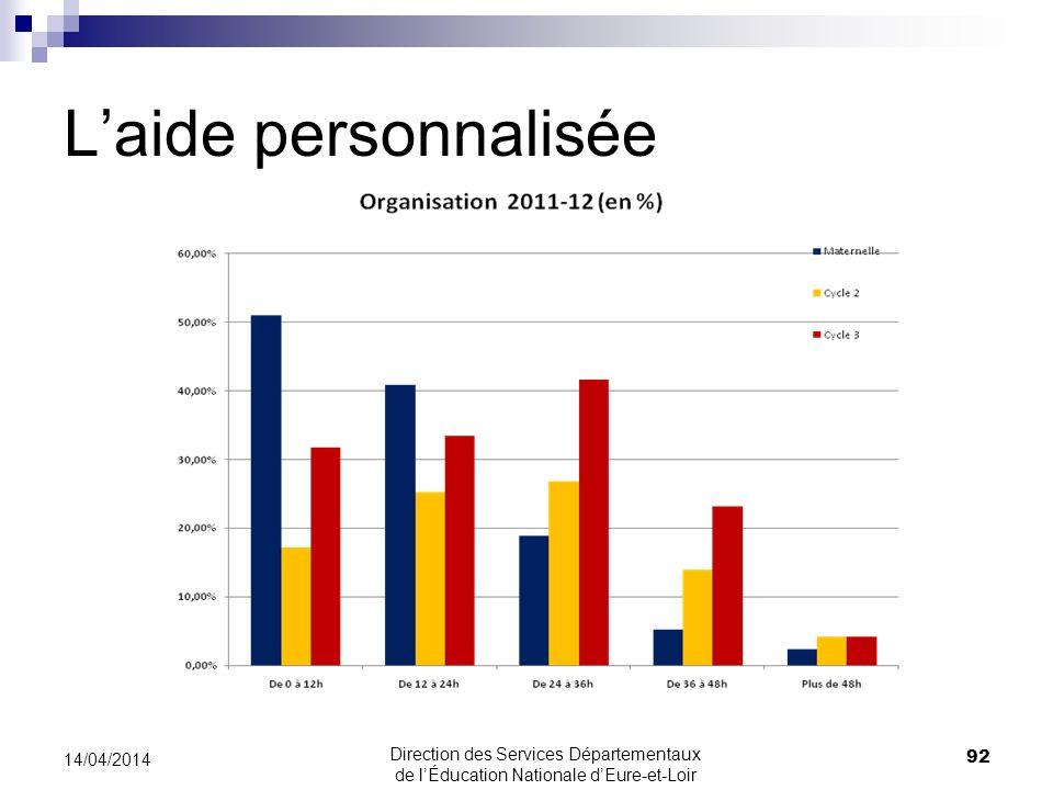 Laide personnalisée 92 14/04/2014 Direction des Services Départementaux de lÉducation Nationale dEure-et-Loir