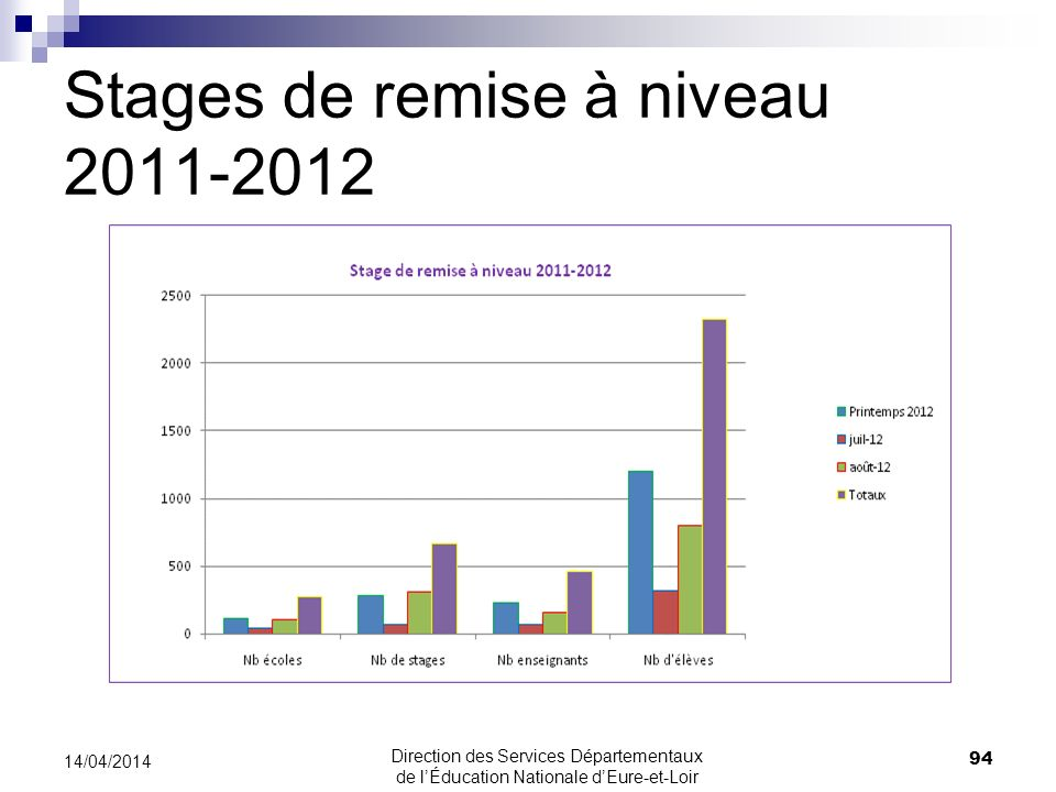 Stages de remise à niveau 2011-2012 94 14/04/2014 Direction des Services Départementaux de lÉducation Nationale dEure-et-Loir