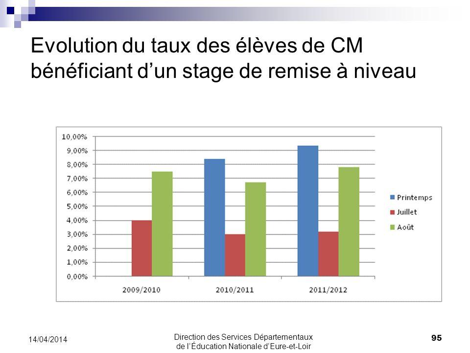 Evolution du taux des élèves de CM bénéficiant dun stage de remise à niveau 95 14/04/2014 Direction des Services Départementaux de lÉducation National