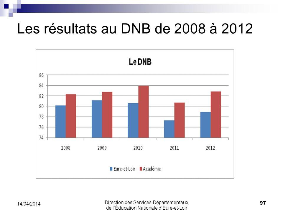 Les résultats au DNB de 2008 à 2012 14/04/2014 97 Direction des Services Départementaux de lÉducation Nationale dEure-et-Loir